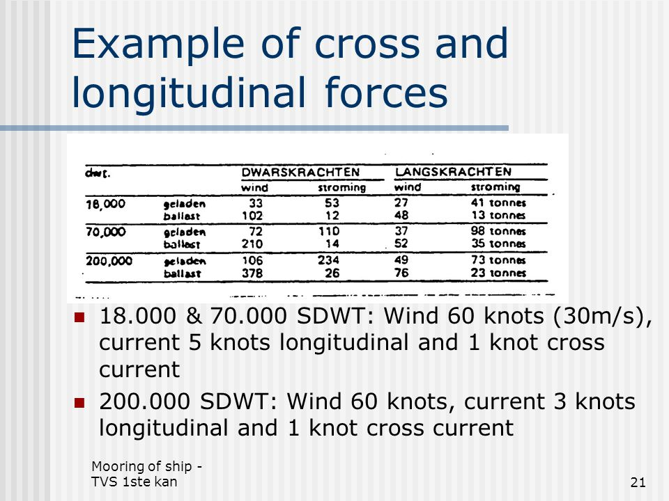 Example of cross and longitudinal forces