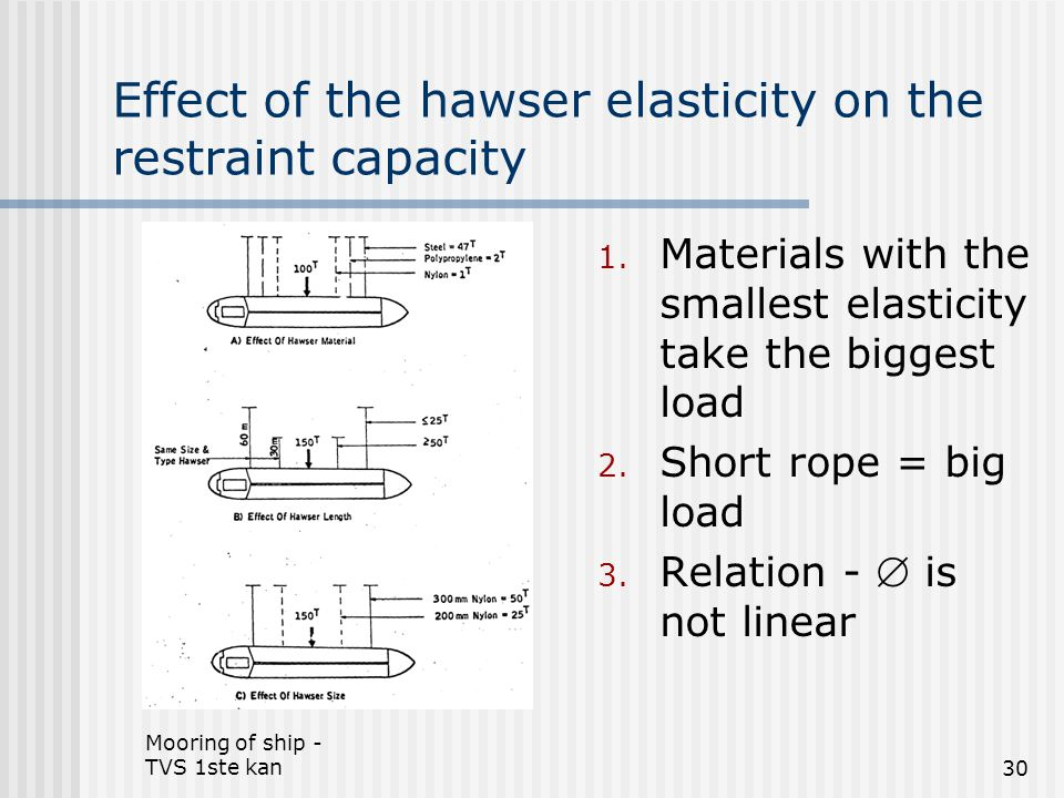 Effect of the hawser elasticity on the restraint capacity