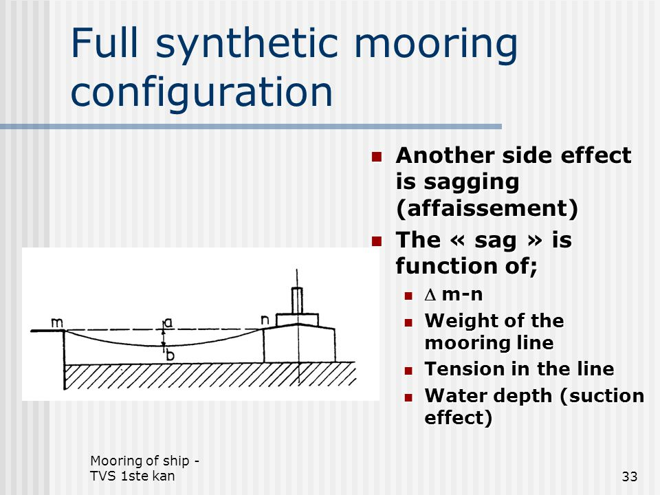 Full synthetic mooring configuration
