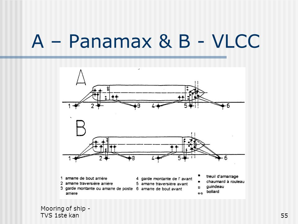 A – Panamax & B - VLCC Mooring of ship - TVS 1ste kan