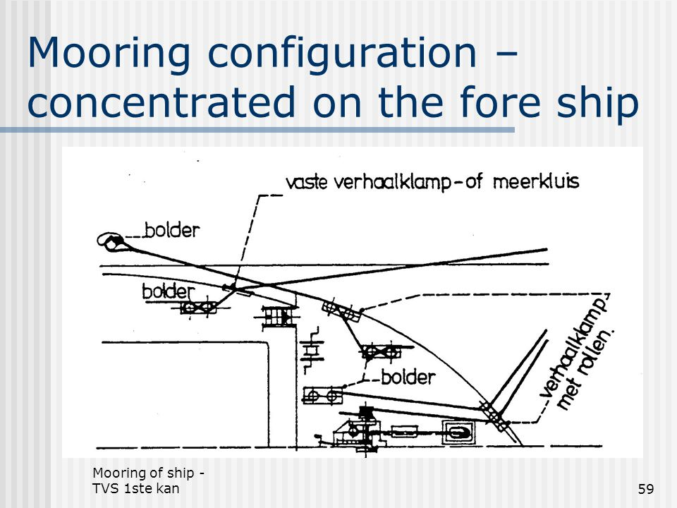 Mooring configuration –concentrated on the fore ship
