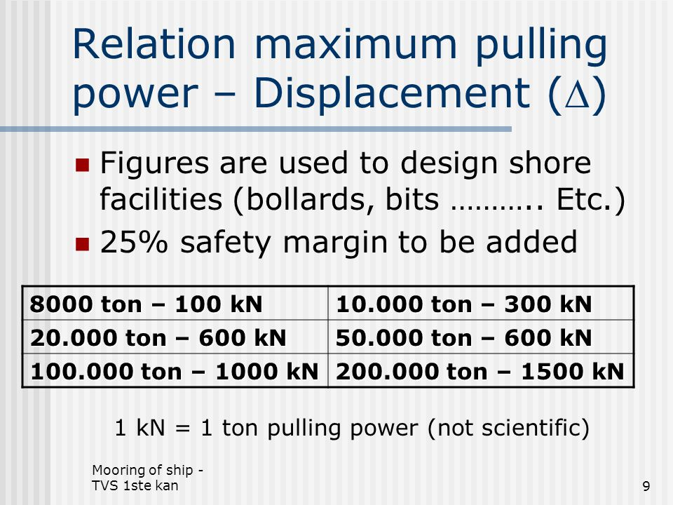 Relation maximum pulling power – Displacement ()