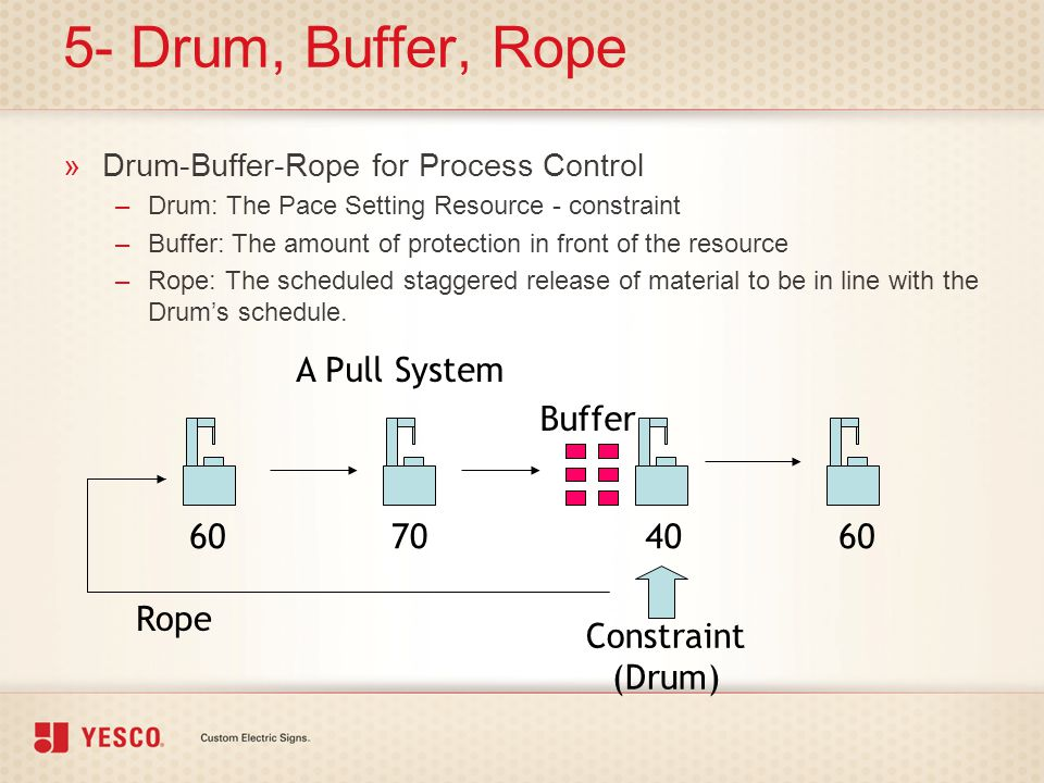 5- Drum, Buffer, Rope A Pull System Buffer 60 70 40 60 Rope