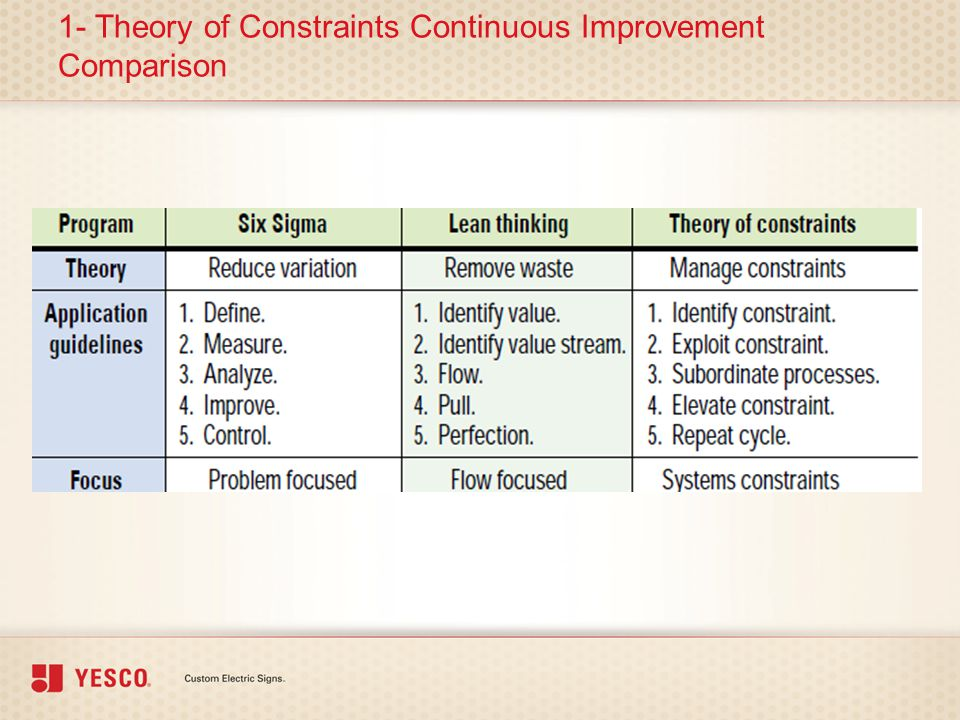 1- Theory of Constraints Continuous Improvement Comparison