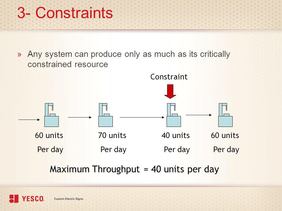 3- Constraints Maximum Throughput = 40 units per day