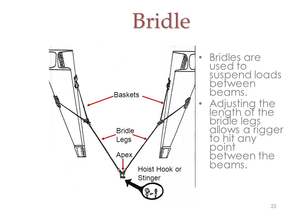 Bridle Bridles are used to suspend loads between beams.