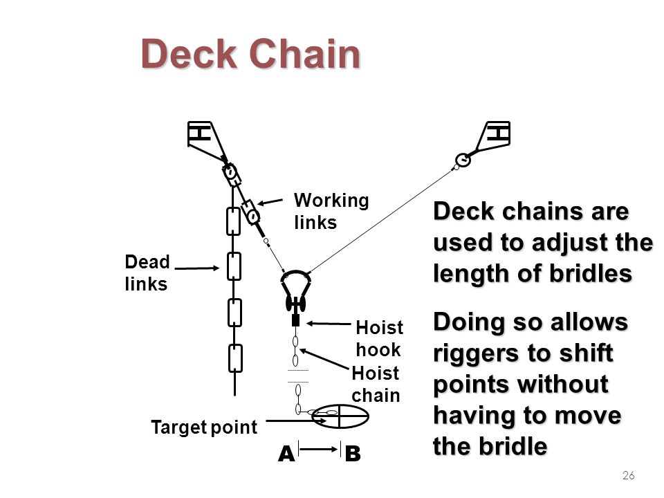 Deck Chain Deck chains are used to adjust the length of bridles
