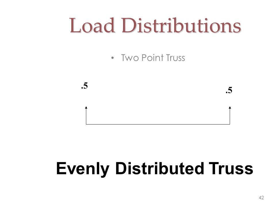 Load Distributions Two Point Truss .5 Evenly Distributed Truss