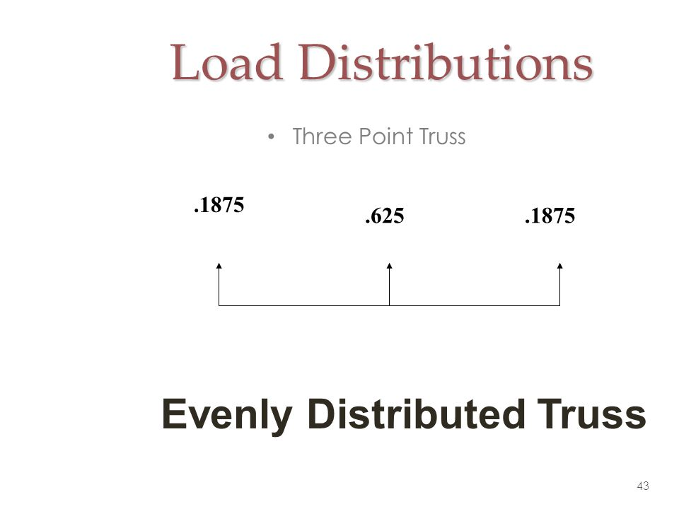 Load Distributions Evenly Distributed Truss Three Point Truss .1875