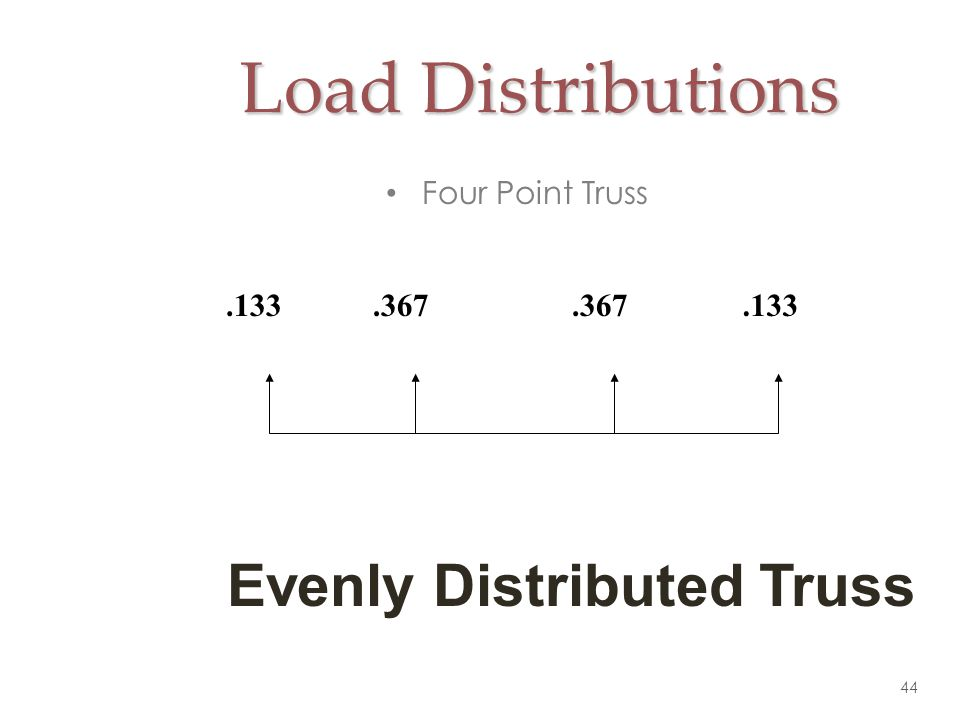 Load Distributions Four Point Truss .133 .367 Evenly Distributed Truss