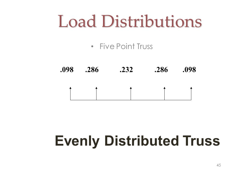 Load Distributions Evenly Distributed Truss Five Point Truss .098 .286