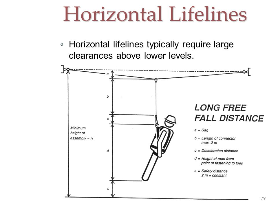 Horizontal Lifelines Horizontal lifelines typically require large clearances above lower levels.