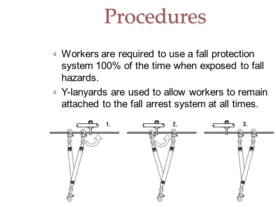 Procedures Workers are required to use a fall protection system 100% of the time when exposed to fall hazards.