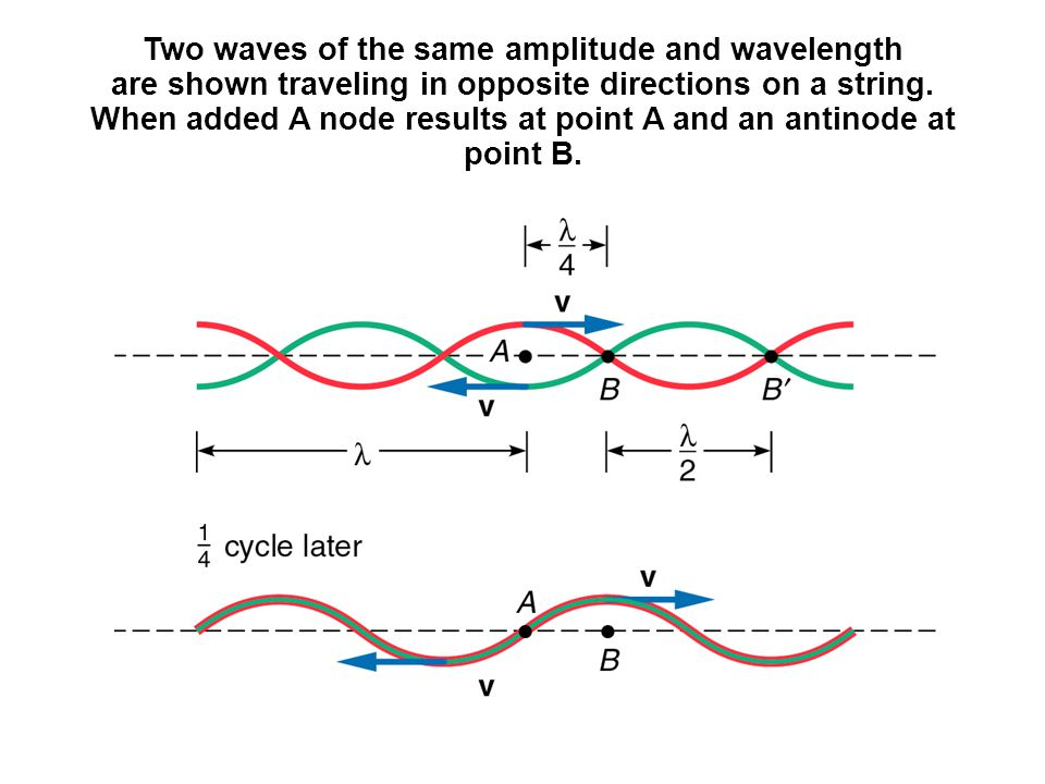 Two waves of the same amplitude and wavelength are shown traveling in opposite directions on a string.