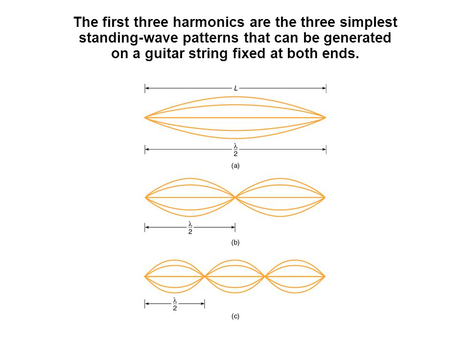 The first three harmonics are the three simplest standing-wave patterns that can be generated on a guitar string fixed at both ends.