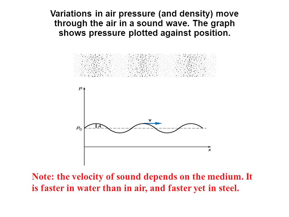 Variations in air pressure (and density) move through the air in a sound wave. The graph shows pressure plotted against position.
