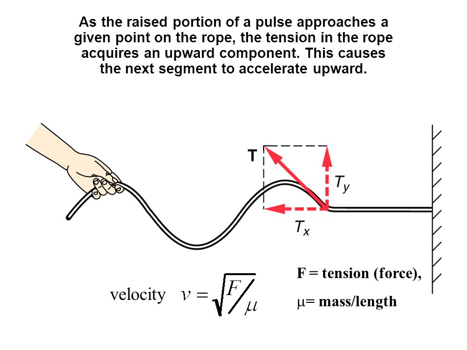velocity F = tension (force), = mass/length
