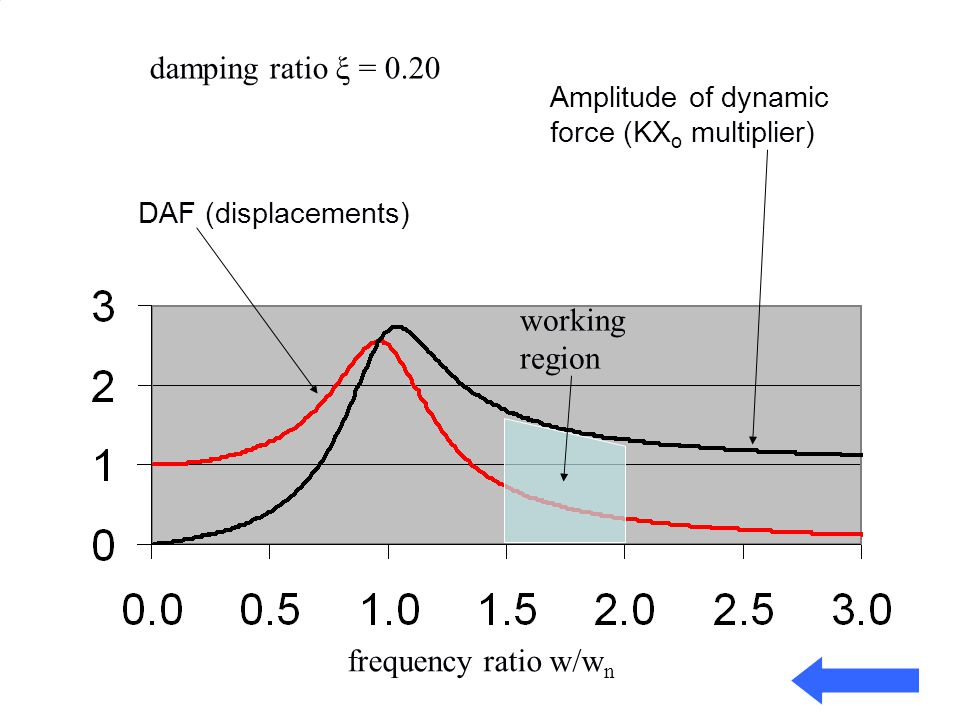 damping ratio ξ = 0.20 working region frequency ratio w/wn
