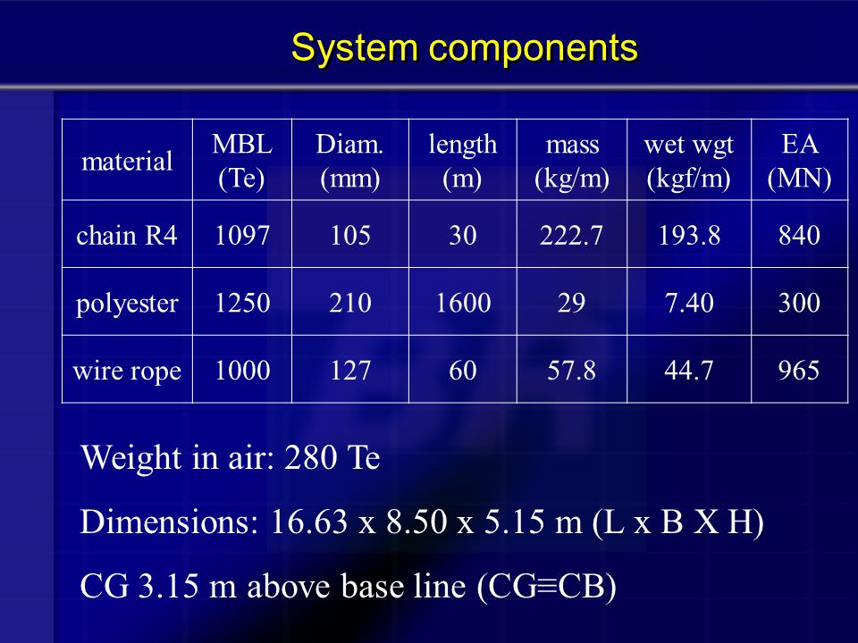 System components Weight in air: 280 Te