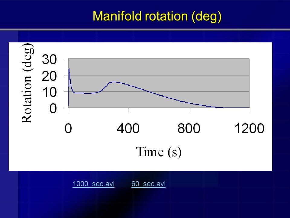 Manifold rotation (deg)