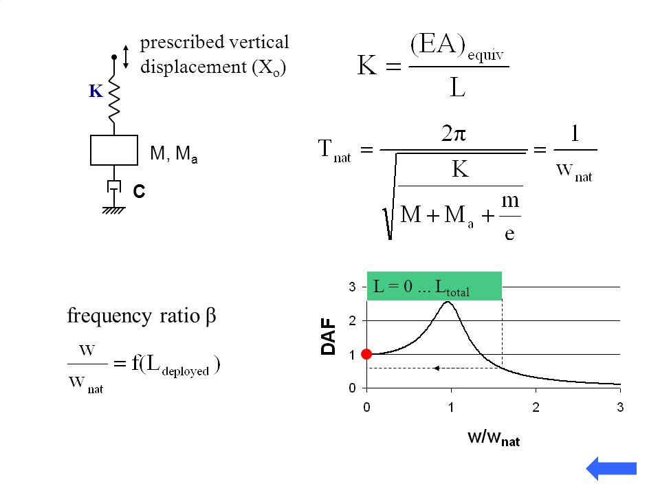 frequency ratio β prescribed vertical displacement (Xo) K M, Ma C
