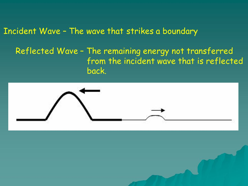Incident Wave – The wave that strikes a boundary