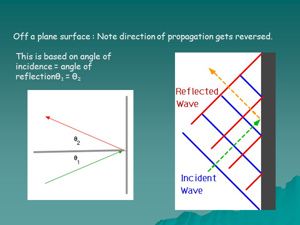 Off a plane surface : Note direction of propagation gets reversed.