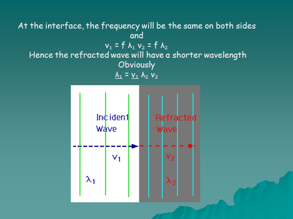 At the interface, the frequency will be the same on both sides and