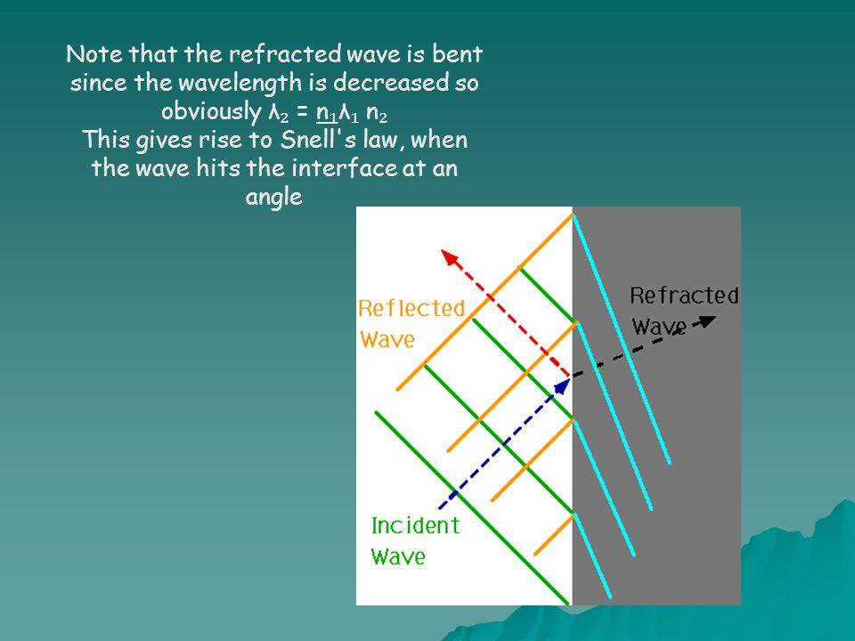 Note that the refracted wave is bent since the wavelength is decreased so obviously λ₂ = n₁λ₁ n₂