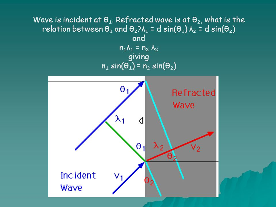 Wave is incident at θ₁. Refracted wave is at θ₂, what is the relation between θ₁ and θ₂ λ₁ = d sin(θ₁) λ₂ = d sin(θ₂)