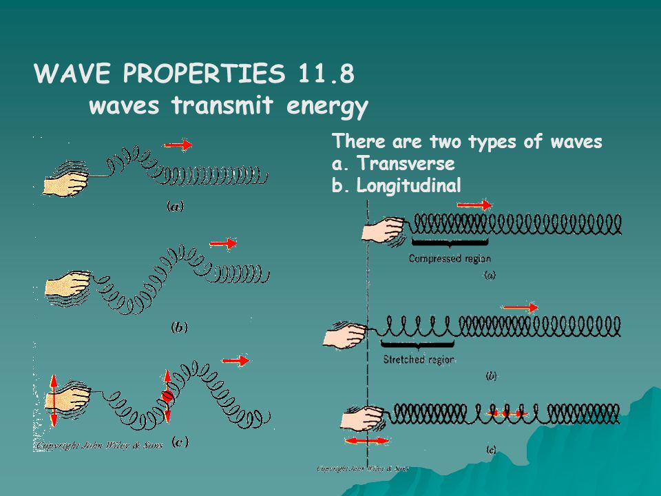 WAVE PROPERTIES 11.8 waves transmit energy