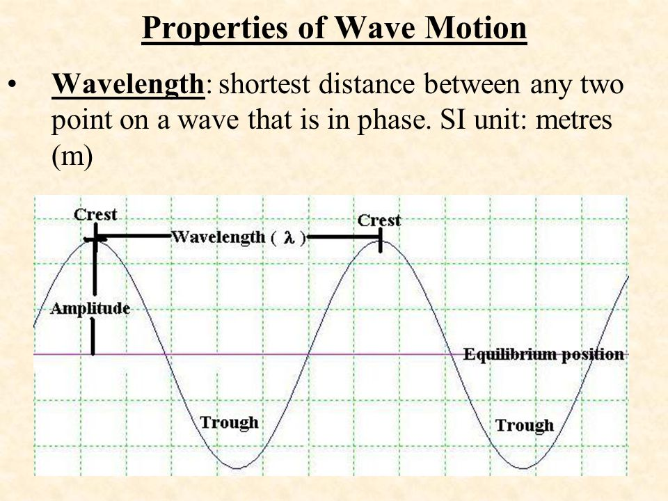 Properties of Wave Motion