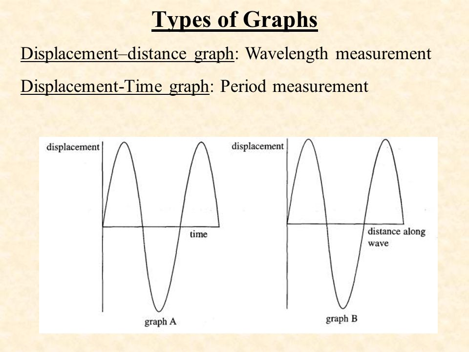 Types of Graphs Displacement–distance graph: Wavelength measurement