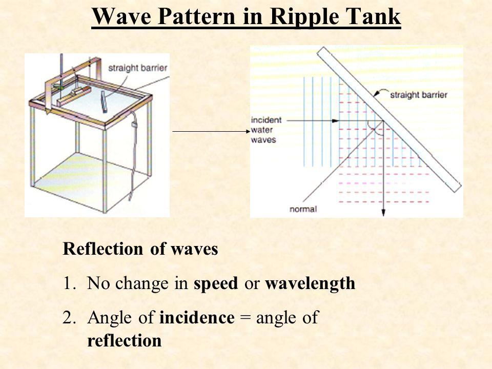 Wave Pattern in Ripple Tank