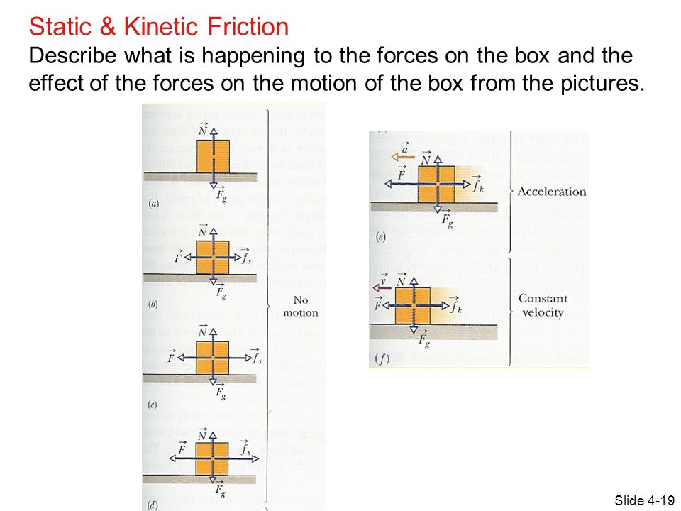 Static & Kinetic Friction Describe what is happening to the forces on the box and the effect of the forces on the motion of the box from the pictures.