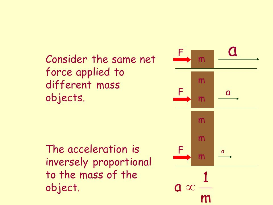 a Consider the same net force applied to different mass objects.