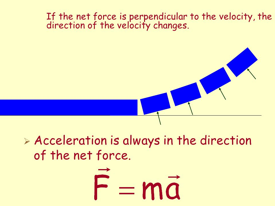 Acceleration is always in the direction of the net force.