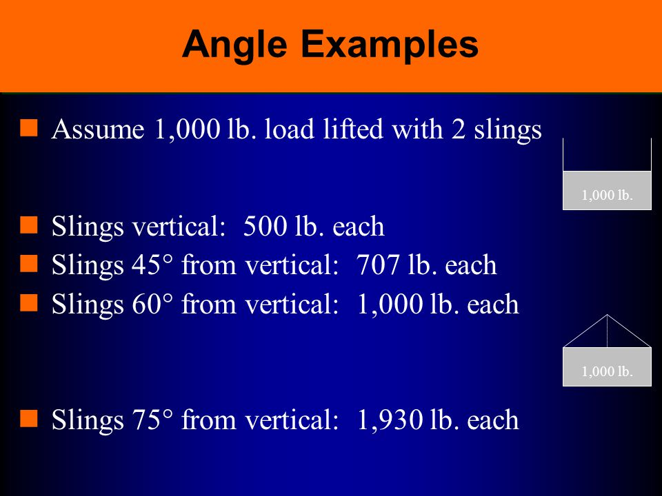 Angle Examples Assume 1,000 lb. load lifted with 2 slings