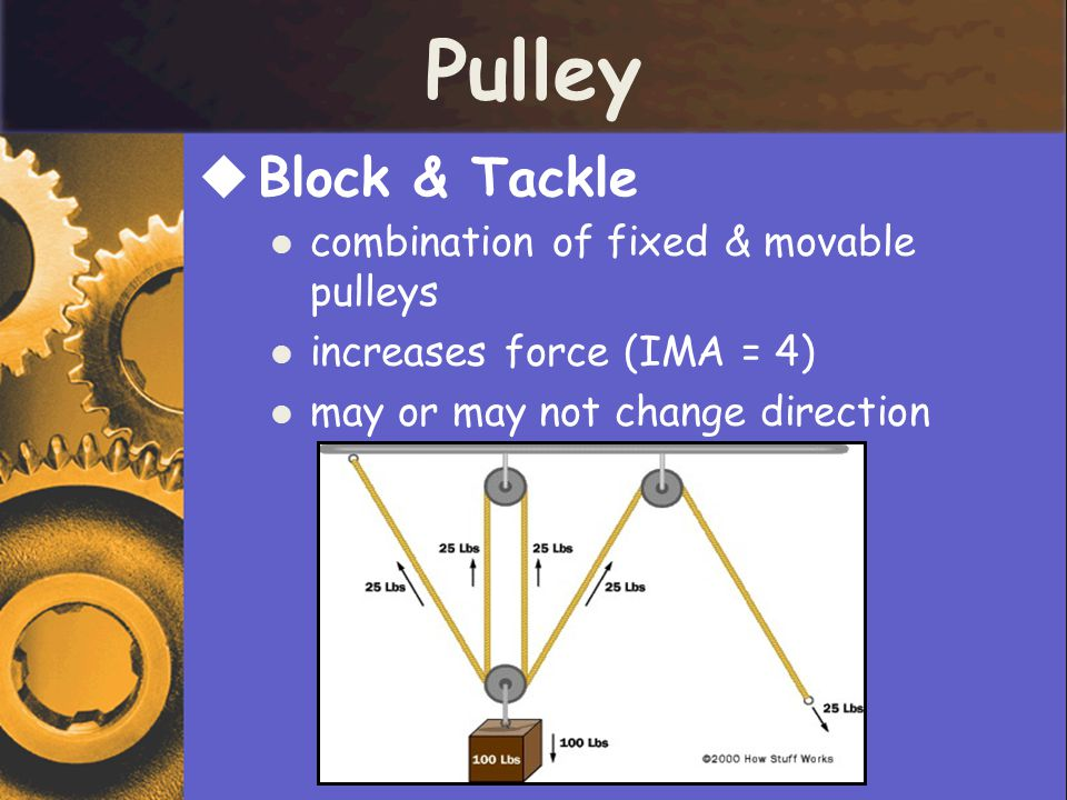 Pulley Block & Tackle combination of fixed & movable pulleys