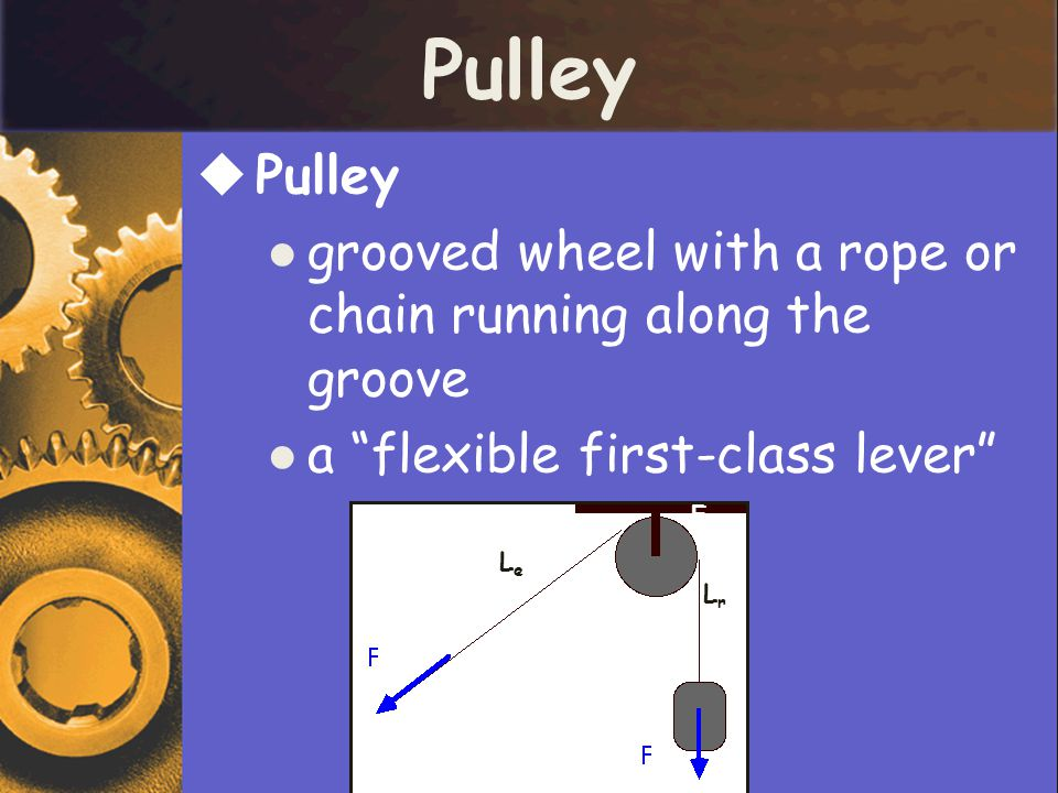Pulley Pulley. grooved wheel with a rope or chain running along the groove. a flexible first-class lever