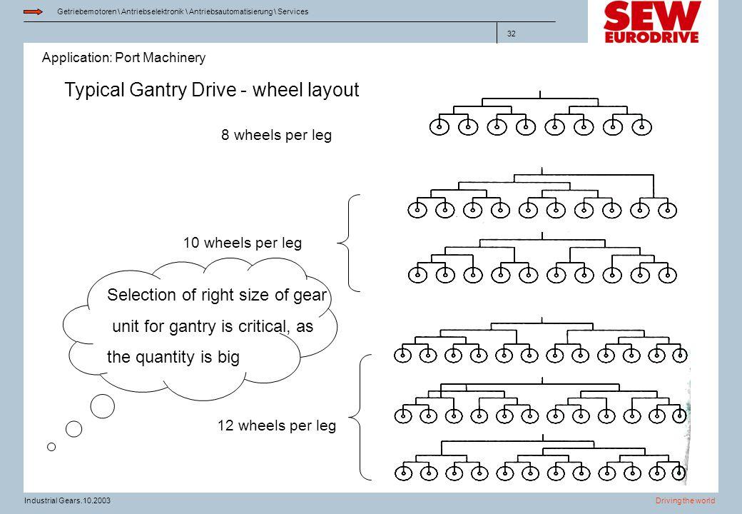Typical Gantry Drive - wheel layout