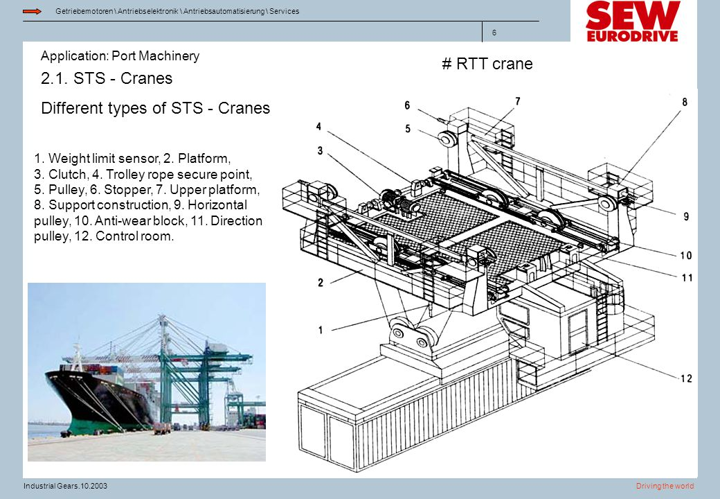 Different types of STS - Cranes