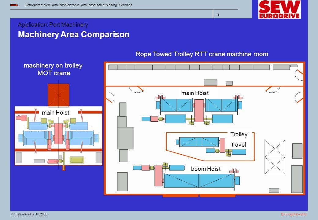 Machinery Area Comparison