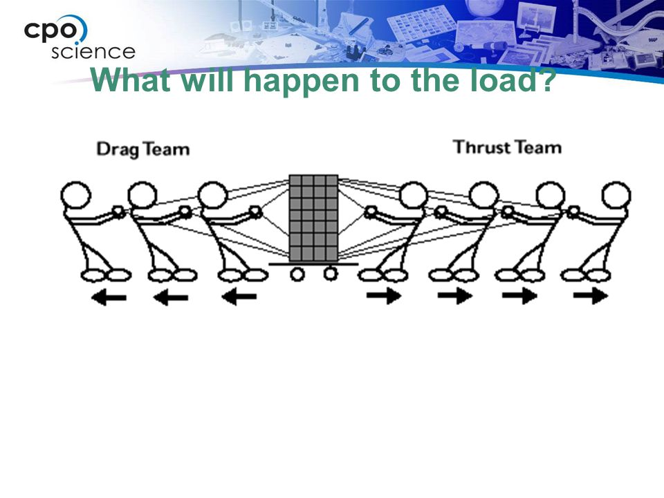 What will happen to the load