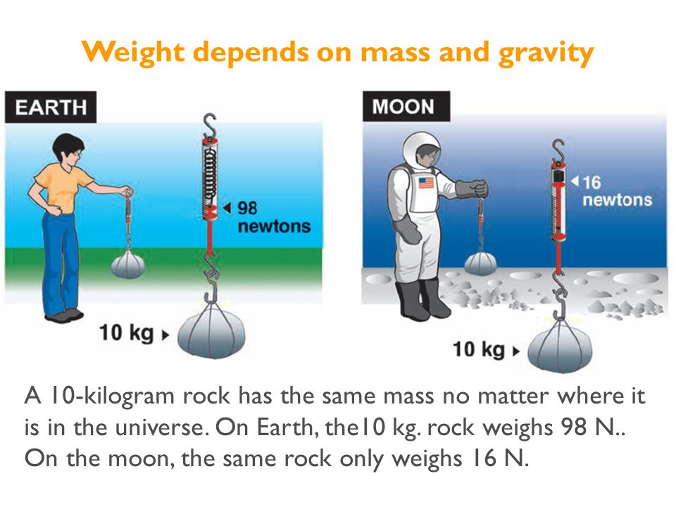 Weight depends on mass and gravity