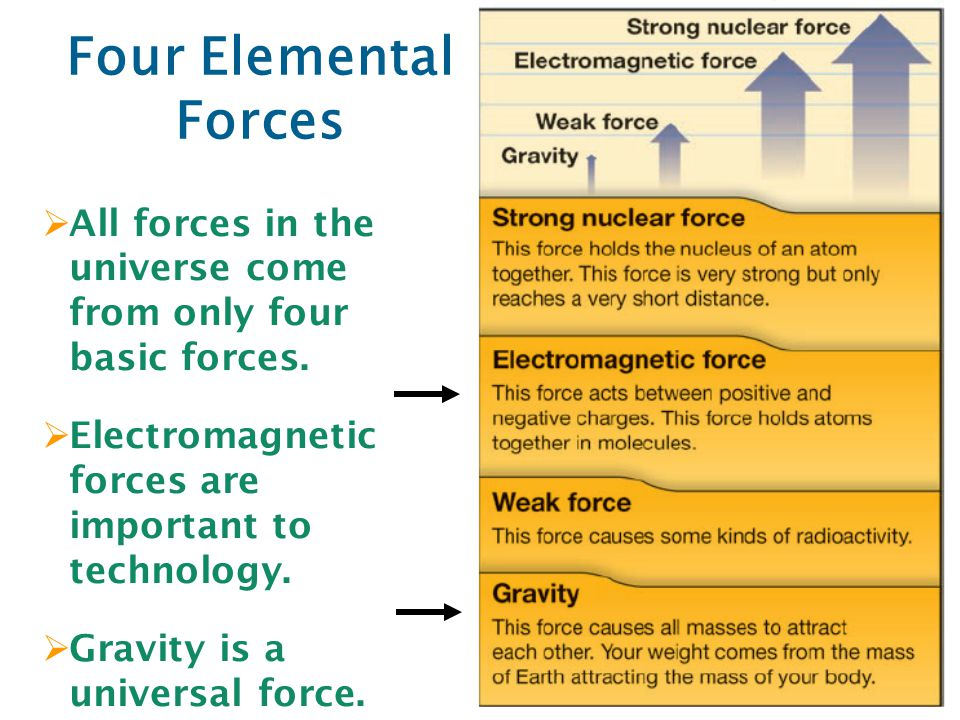 Four Elemental Forces All forces in the universe come from only four basic forces. Electromagnetic forces are important to technology.