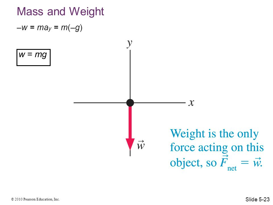 Mass and Weight –w = may = m(–g) w = mg Slide 5-23