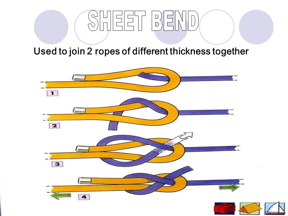 SHEET BEND Used to join 2 ropes of different thickness together