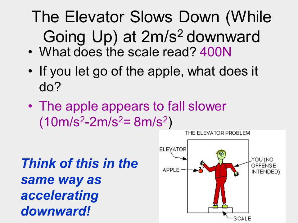 The Elevator Slows Down (While Going Up) at 2m/s2 downward