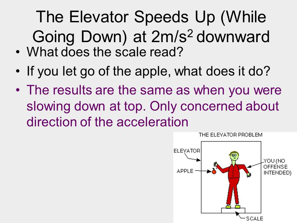 The Elevator Speeds Up (While Going Down) at 2m/s2 downward